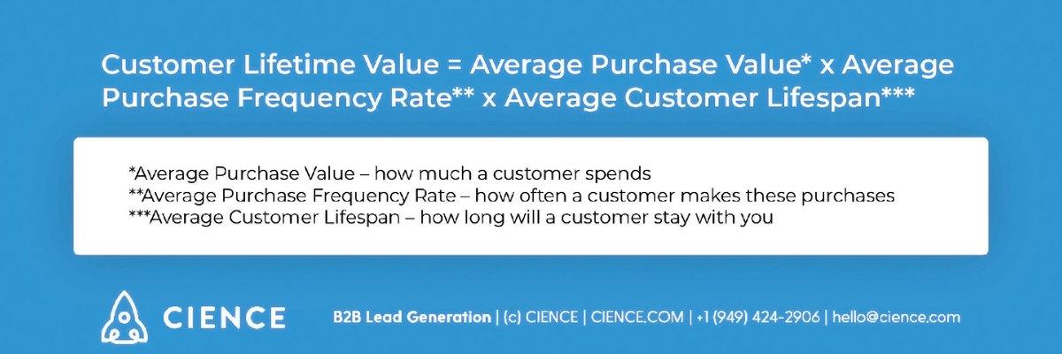 CLV formula - Customer Lifetime Value: average purchase value, average purchase frequency rate; average customer lifespan