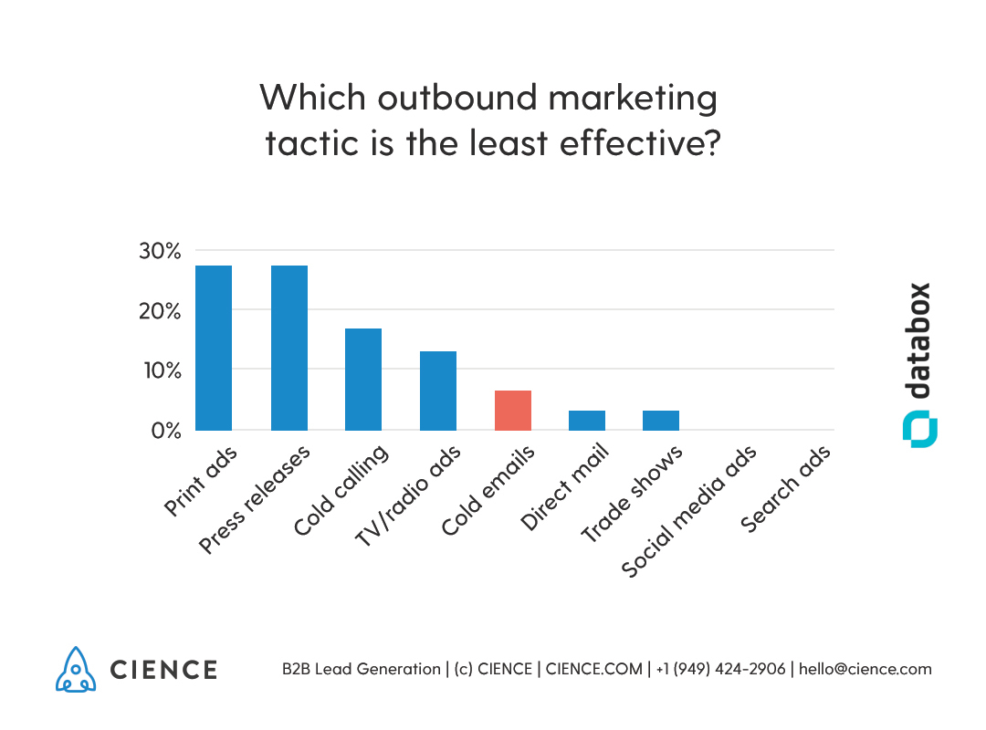 Outbound marketing tactics: which is the least effective? Stats