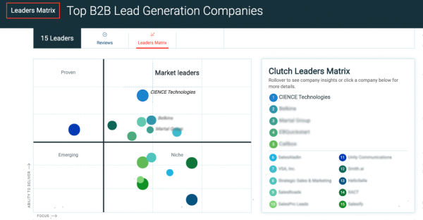 CIENCE on Clutch - Top B2B Lead Generation Companies - Matrix (2020)