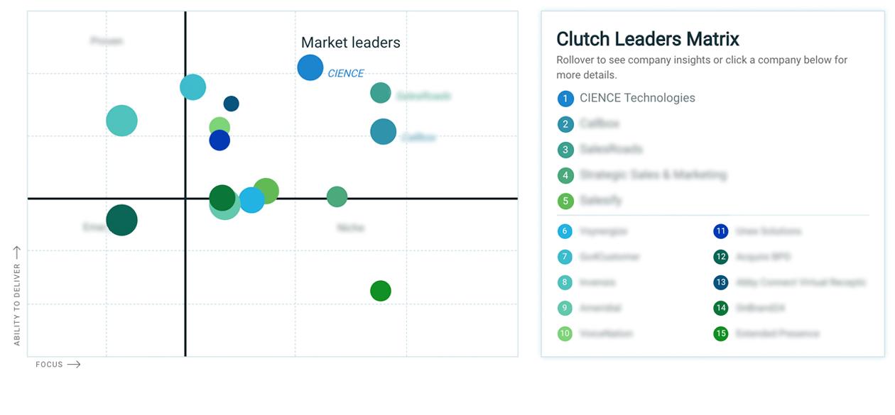 best lead generation companies - Clutch
