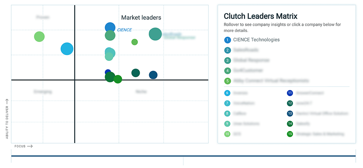 best outbound call centers - Clutch