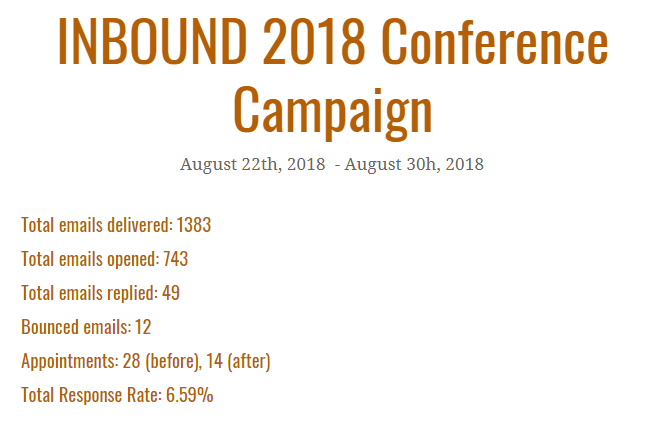 Event lead generation campaign - results