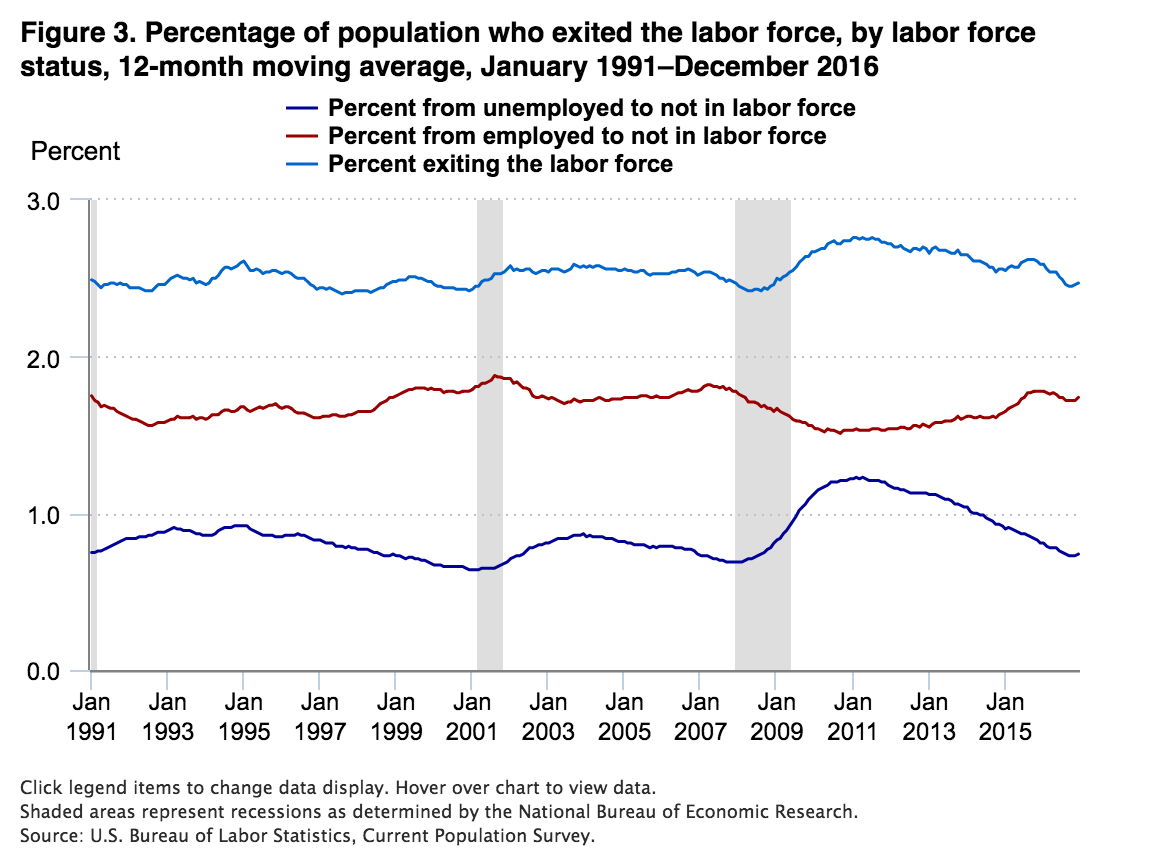 Percentage of population who exited the labor force