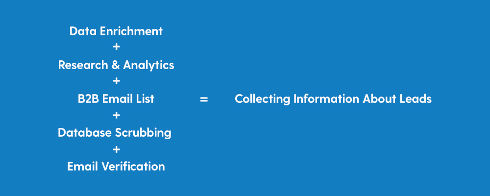 Data Enrichment + Research & Analytics + B2B Email List + Database Scrubbing + Email Verification = Collecting Information About Leads