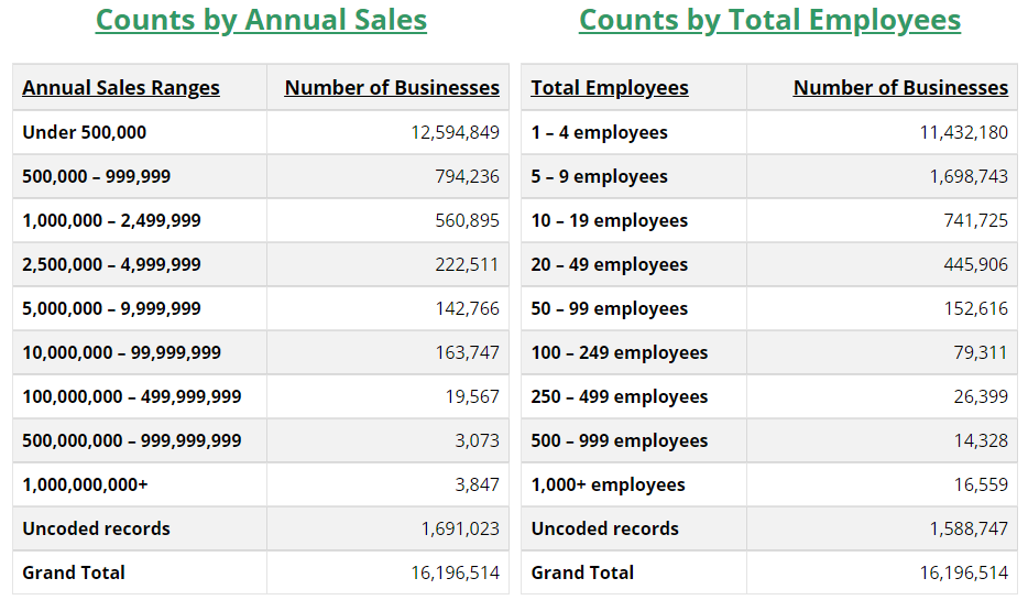 NAICS data - counts by annual sales / counts by total employees