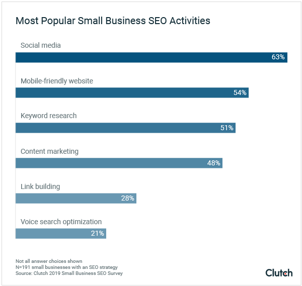 Most popular small business SEO activities