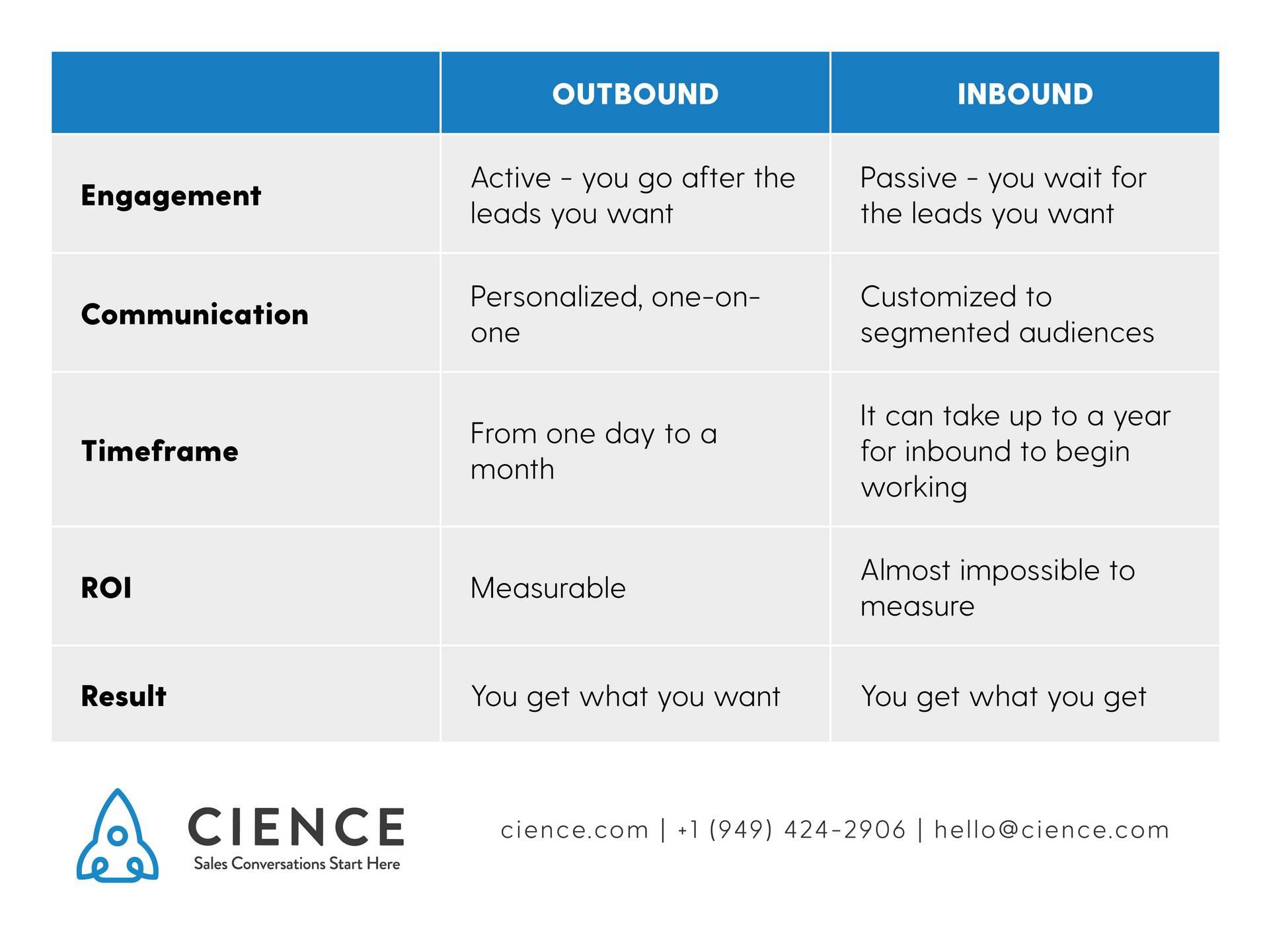 Outbound vs Inbound - comparison table: Engagement; Communication; Timeframe; ROI; Result