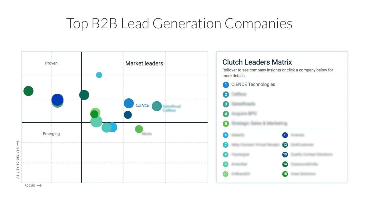 top_b2b_lead_generation_companies
