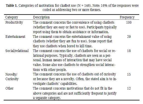 Reasons to use chatbots: productivity, entertainment, social, novelty, etc