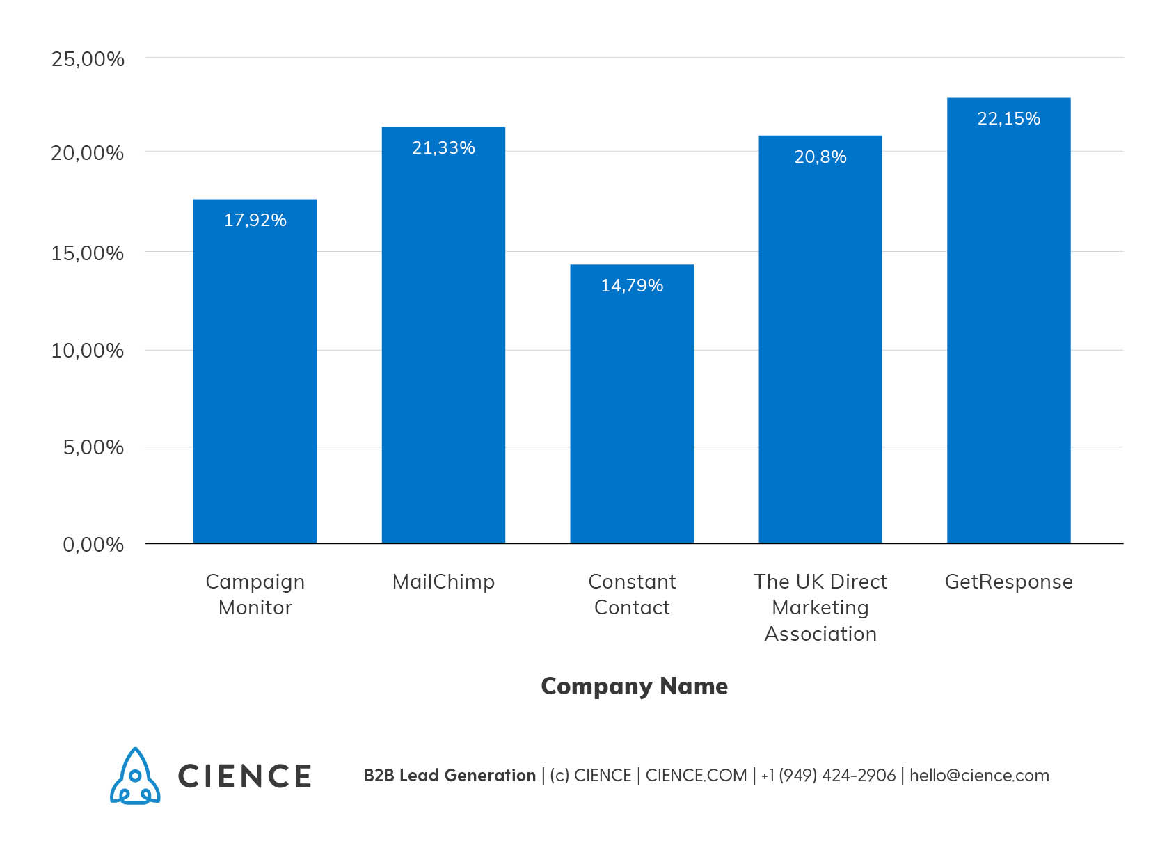 Average email Open Rate across all industries - statistics