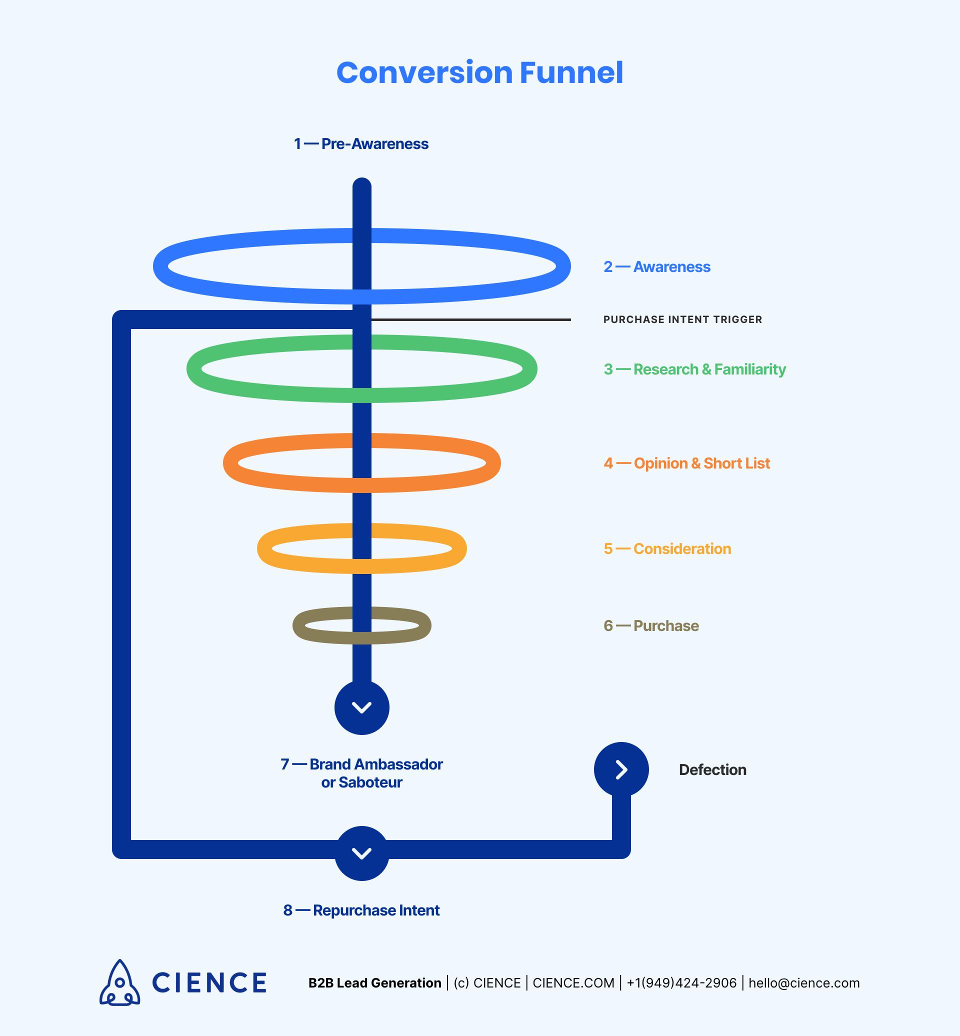 Conversation Funnel