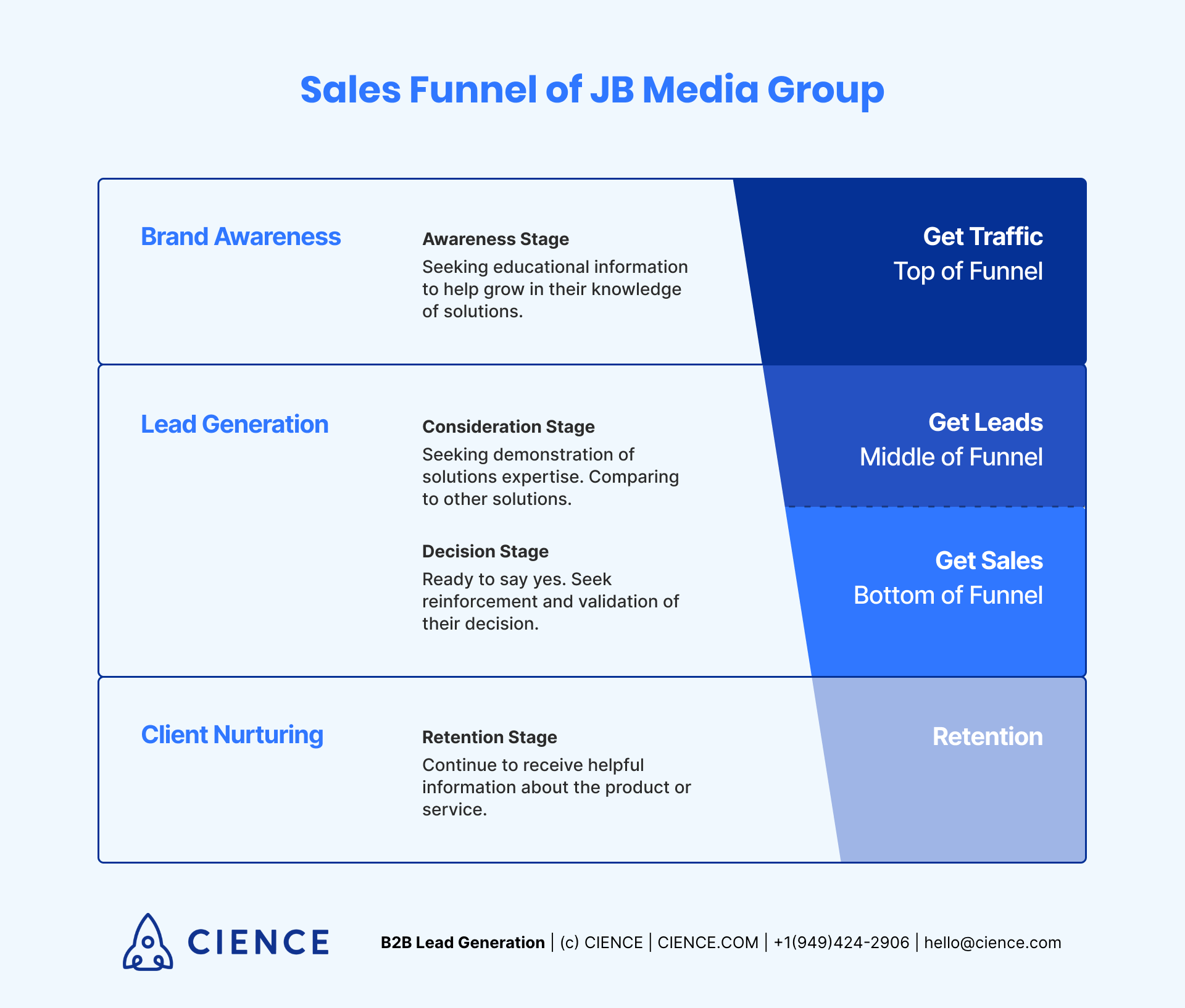 """JB Media Group's Sales Funnel Model"""" Brand Awareness, Lead Generation and Client Nurturing"""