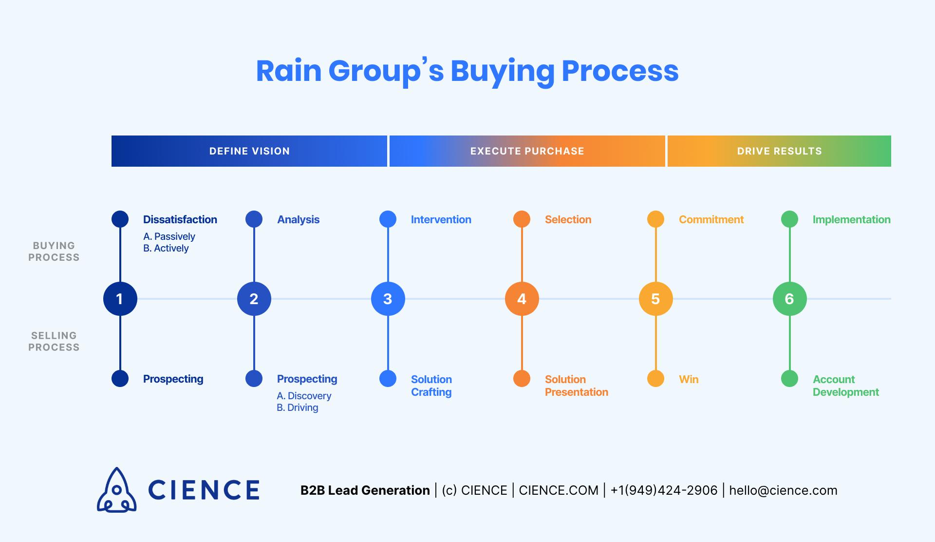 Rain Group's Buying Process Model