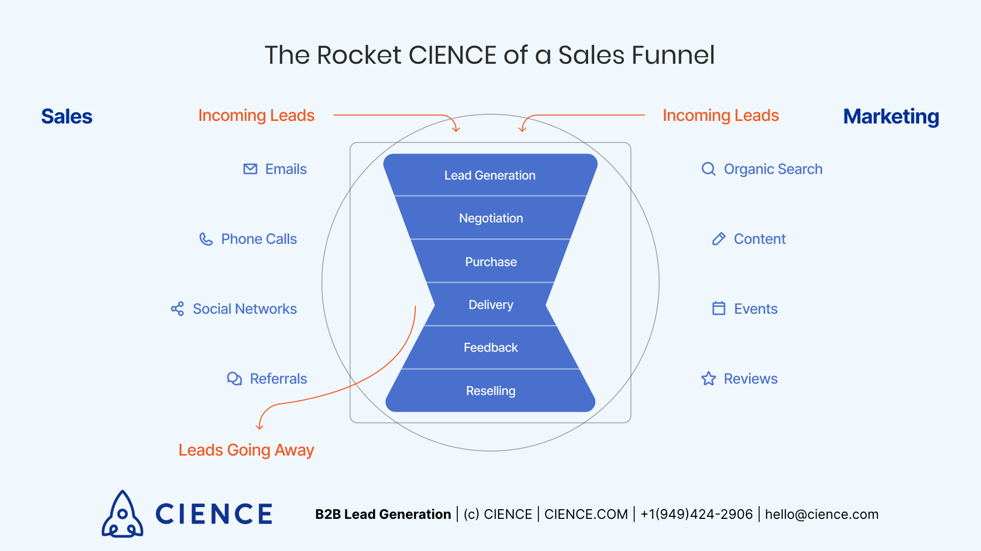 The Rocket CIENCE of a Sales Funnel - Sales Funnel Model for B2B