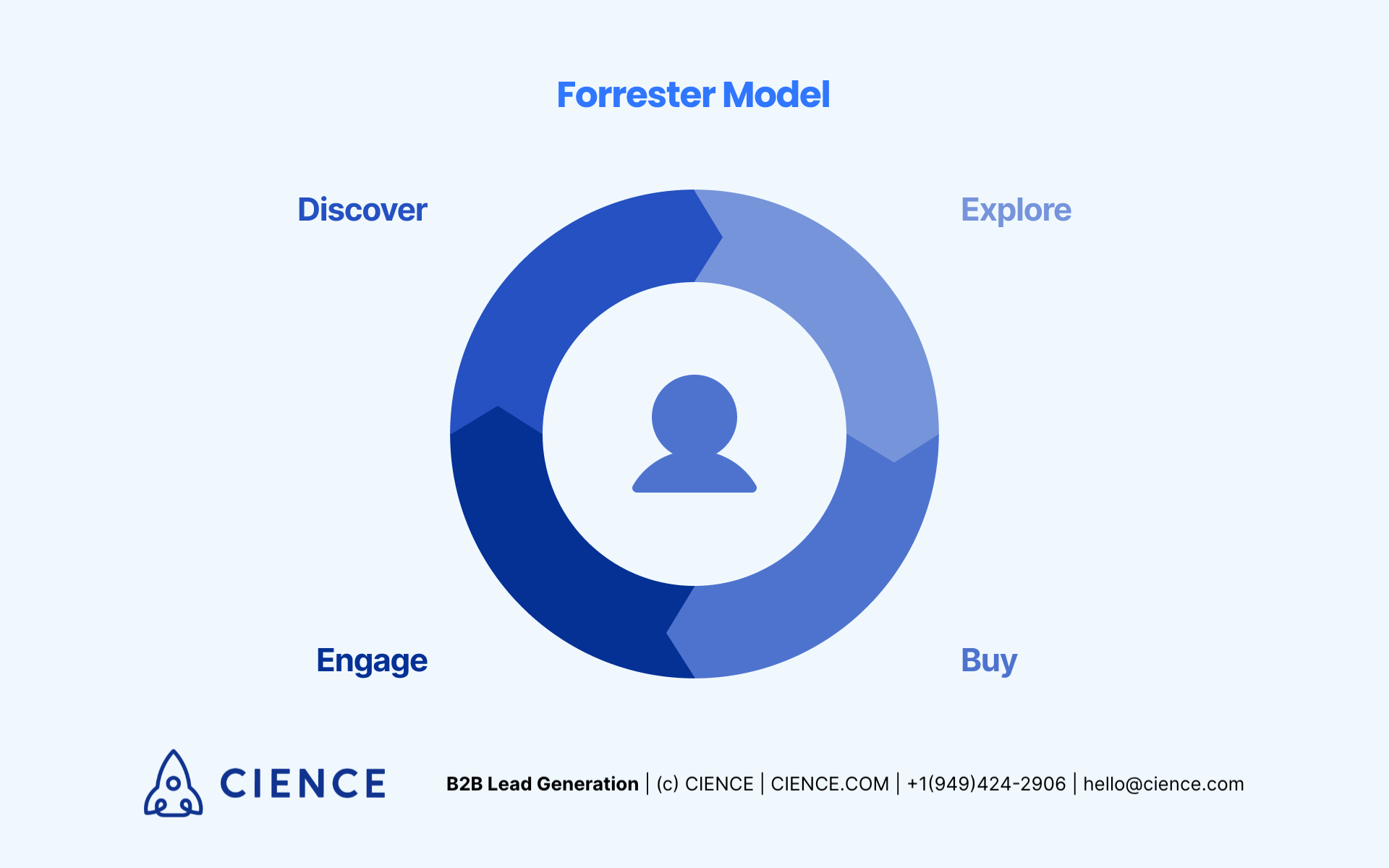 Customer lifecycle in Forrester sales model