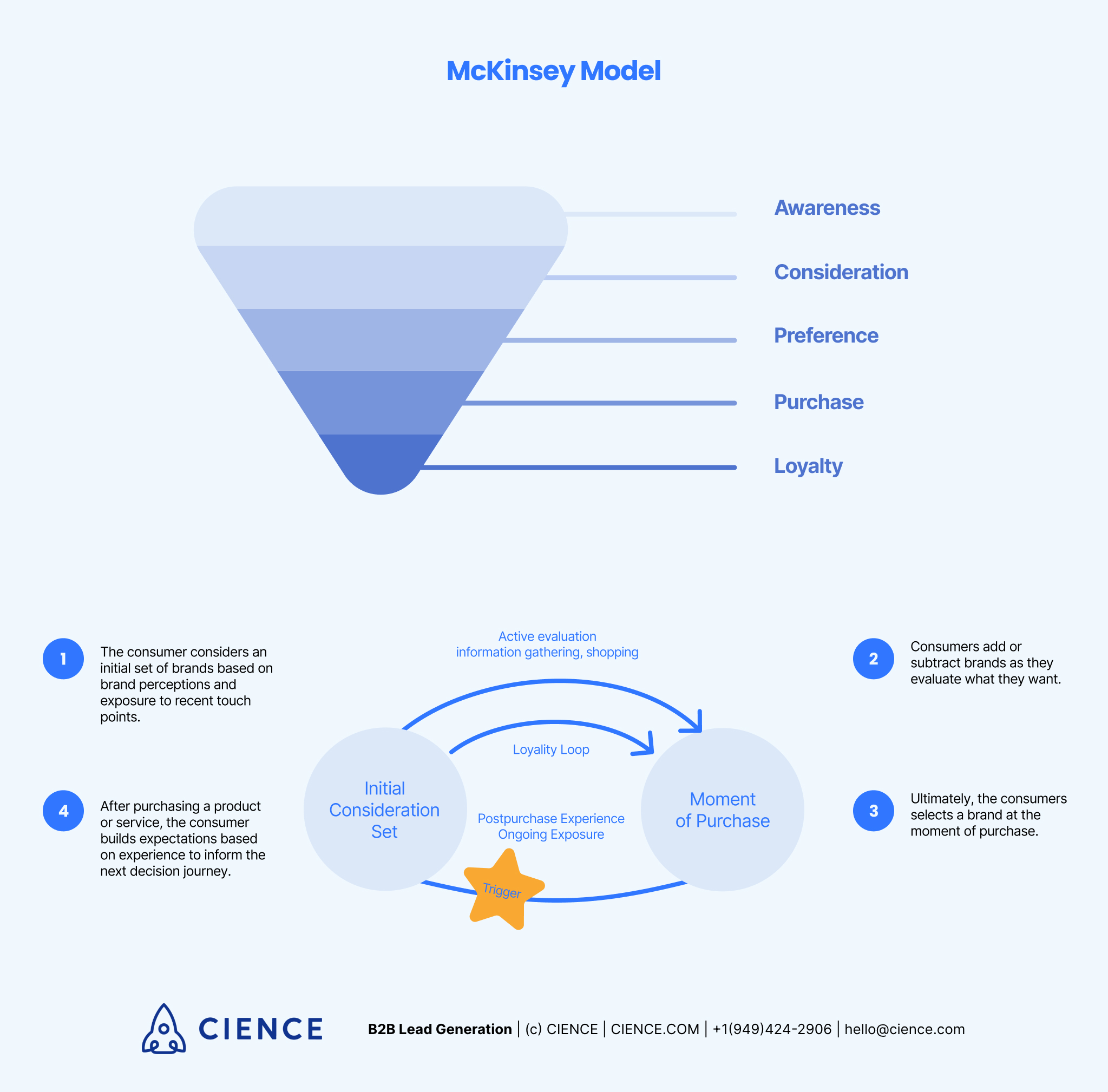 McKinsey's stages of sales funnel