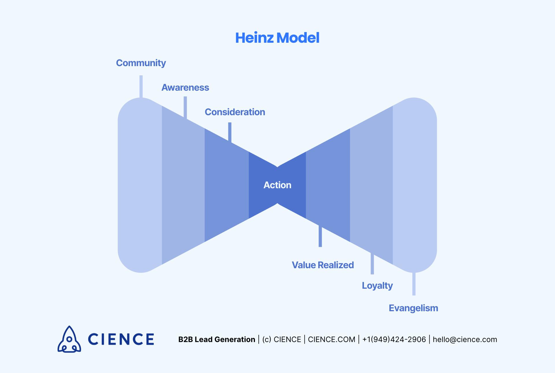 "Heinz Model of Sales Funnel - ""Bowtie"""