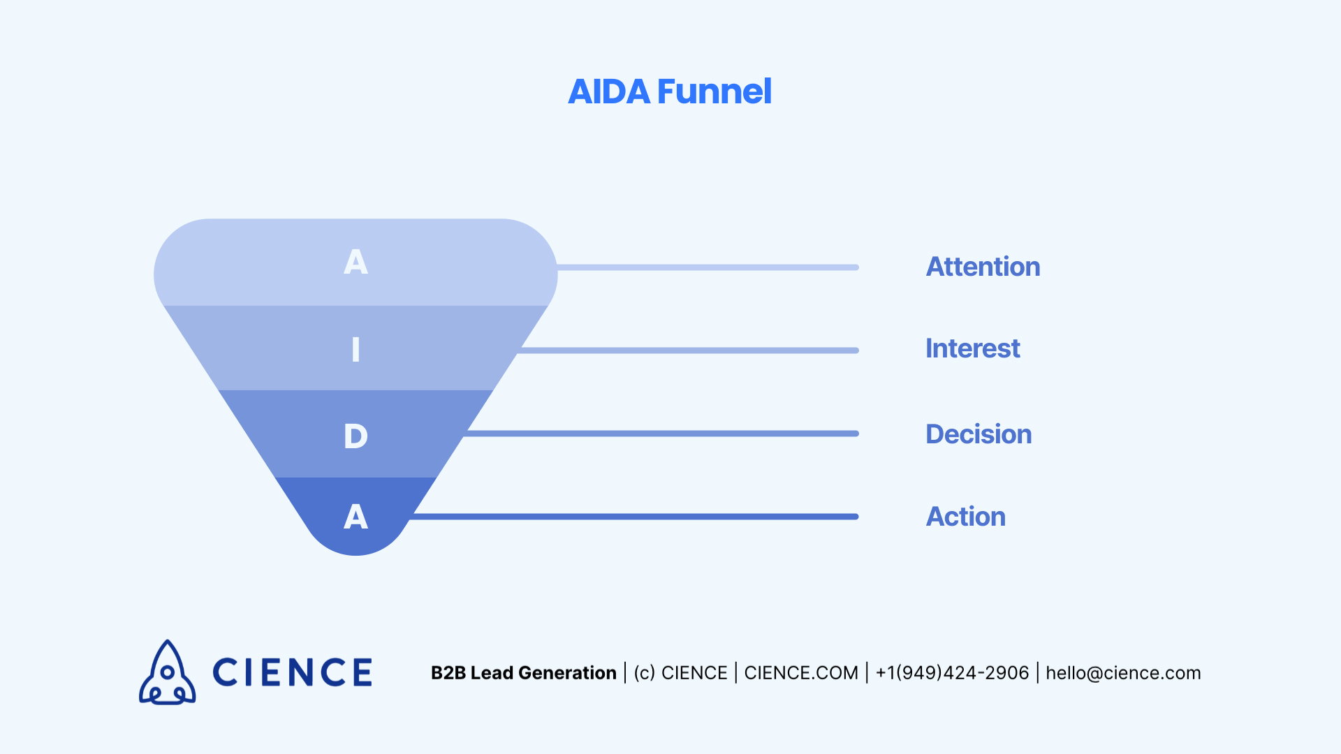AIDA funnel - sales model
