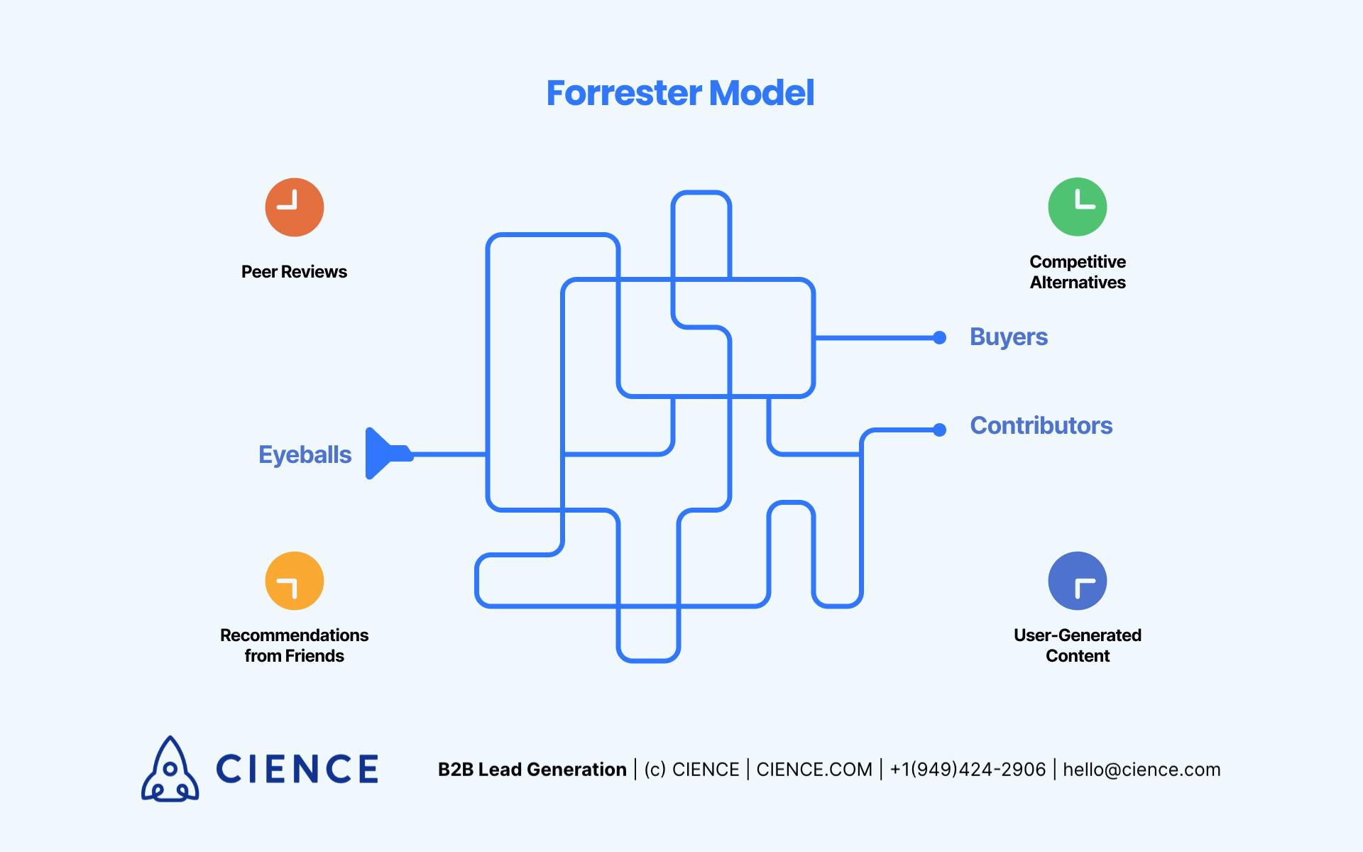 Forrester Model of Sales Funnel