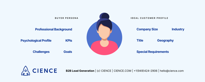 How to create Buyer Persona and Ideal Customer Profile?