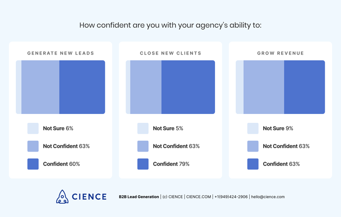 How confident you are with your agency's ability to generate new leads, close new clients and grow revenue? Statistics based on survey