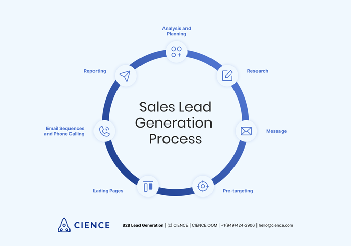 8 stages of sales lead generation process: 1) Analysis and Planning; 2) Research; 3) Message; 4) Pre-targeting; 5) Landing pages; 6) Email sequences and phone calling; 8) Reporting