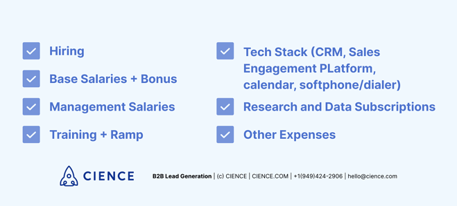 In-house SDR team expenses: Hiring; Base salaries + bonus; Management salaries; Training + Ramp; Tech Stack (CRM, Sales Engagement platform calendar, dial software); Research and data subscriptions;