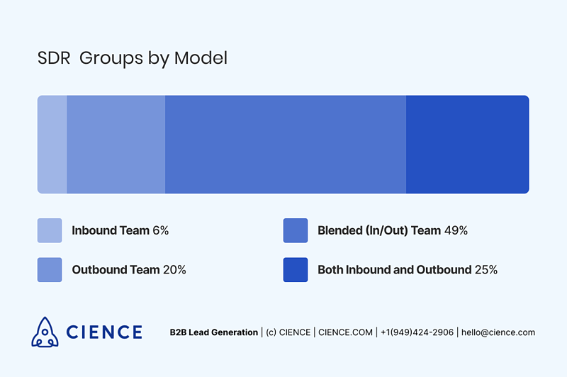 SDR groups by model - inbound/outbound/mixed - SDR report 2018 by Bridge Group