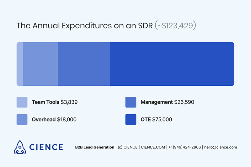 The Annual Expenditures on SDR - 2018