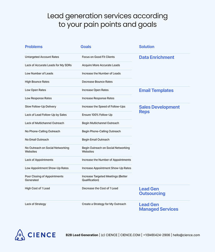 Lead generation services according to your pain points and goals