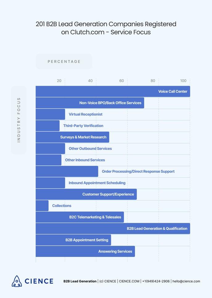 lead generation companies: service focus statistics