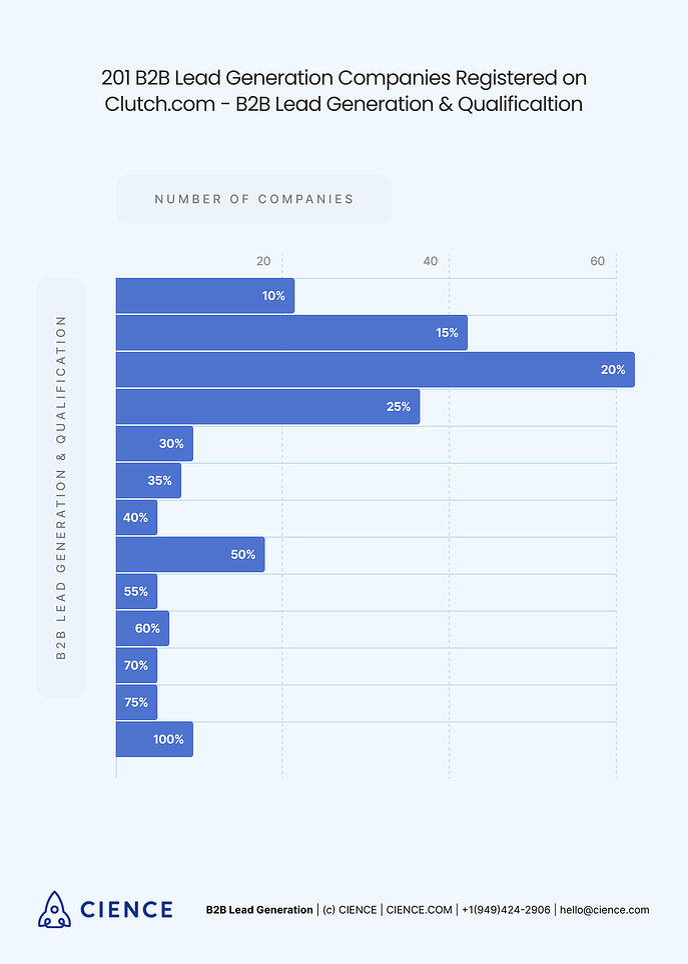 B2B Lead Generation and Qualification Statistics
