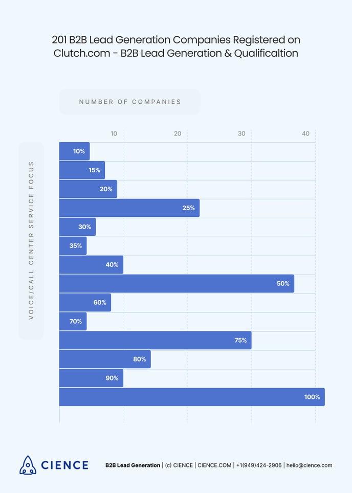 B2B Lead Generation Companies Statistics