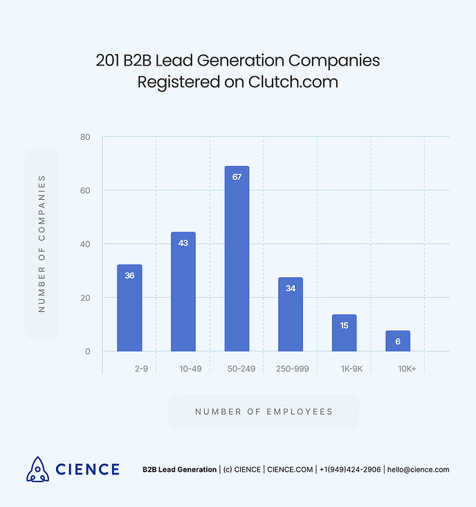 Lead Generation Companies Analysis: Number of Employees