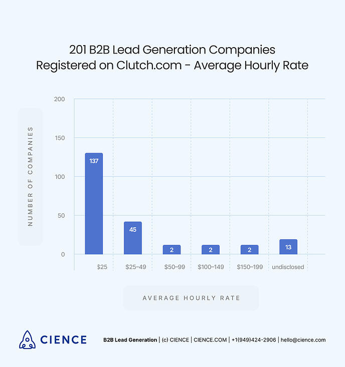 Average Hourly Rate for B2B Lead Generation Companies - Stats