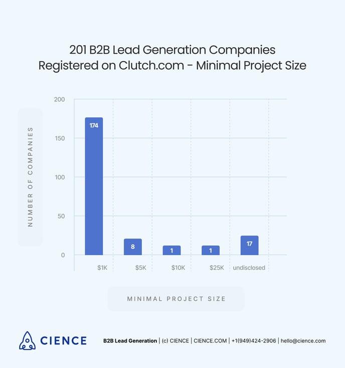 B2B Lead Generation Companies - Minimal Project Size