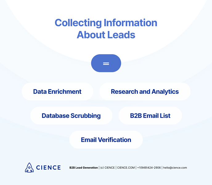 Collecting information about sales leads: Data Enrichment; Research and Analytics; Database Scrubbing; B2B Email List; Email Verification
