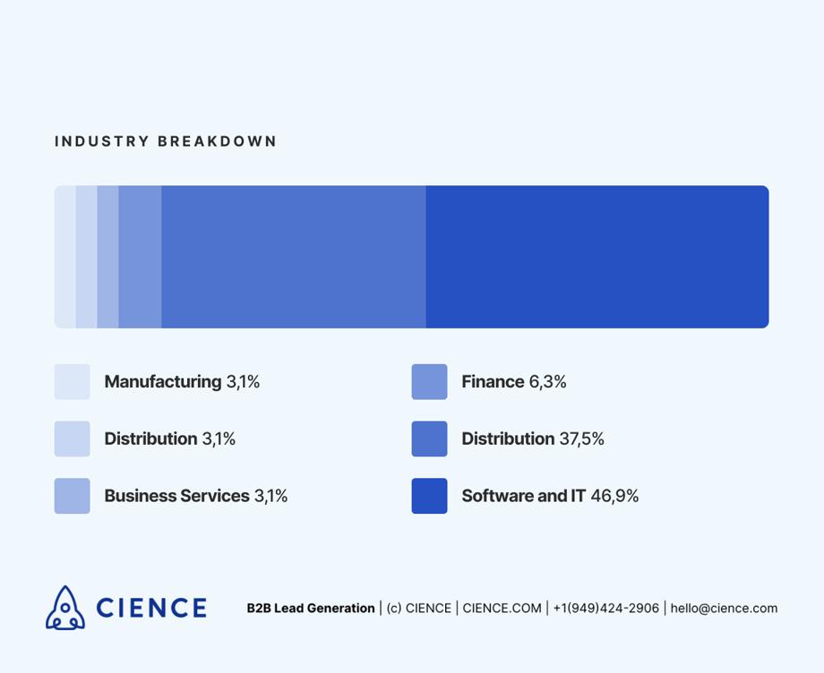 Mobile optimization for B2B. industry breakdown