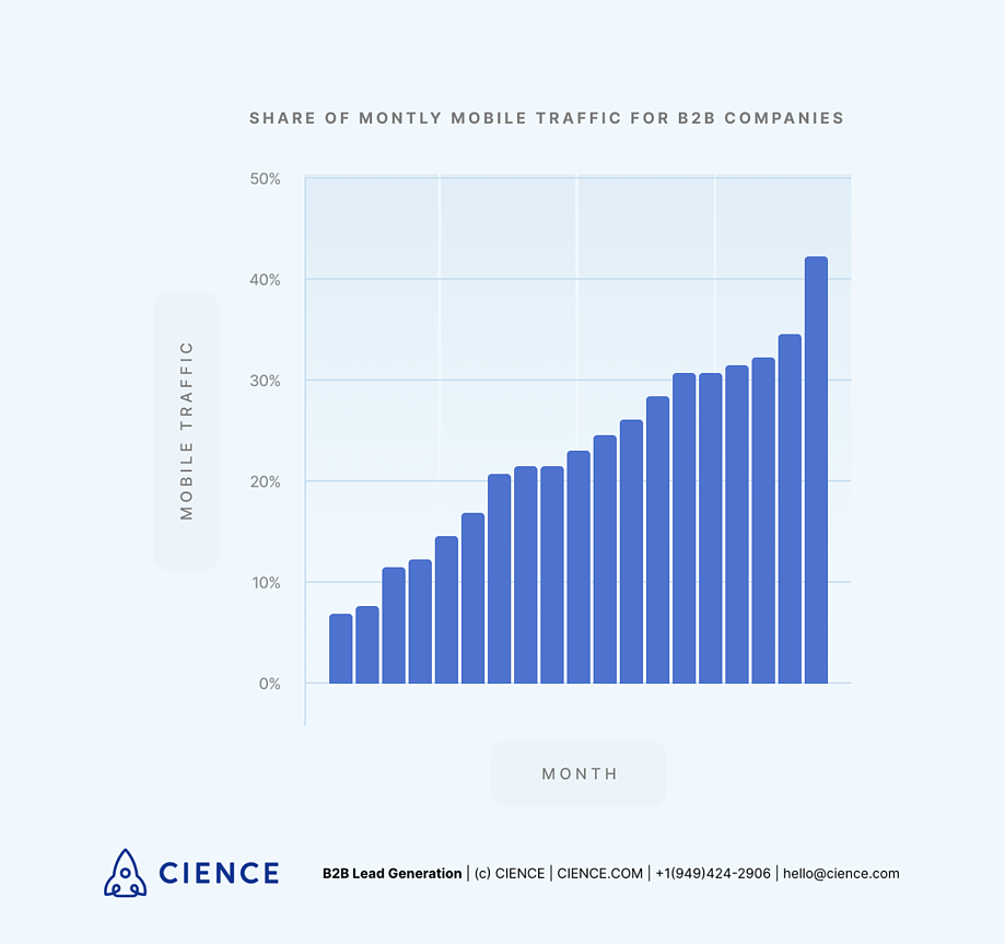 Share of monthly mobile traffic for B2B companies
