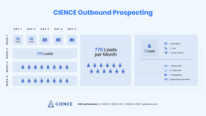 Outbound Prospecting in CIENCE - Statistics