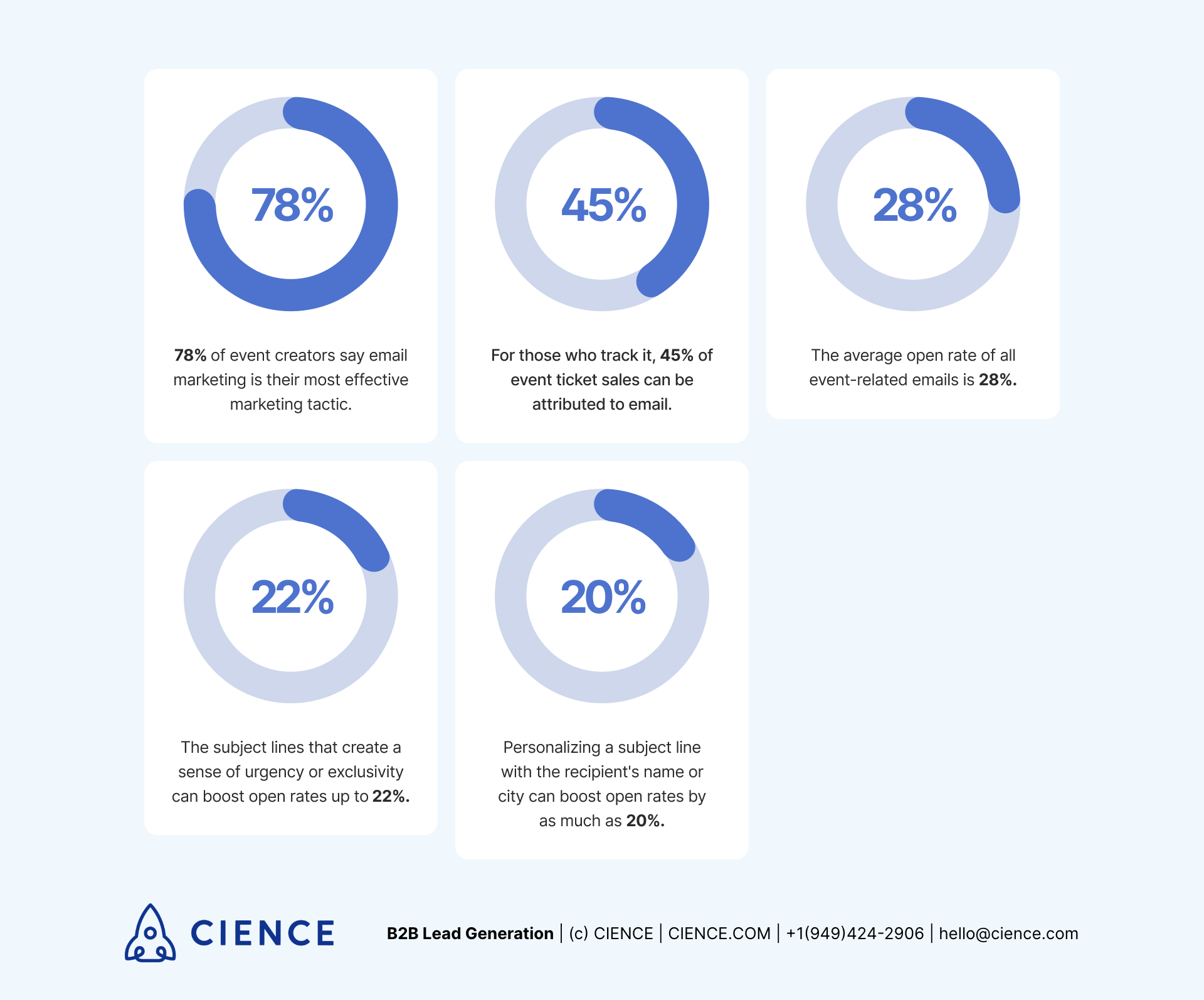 Email statistics for B2B event lead generation