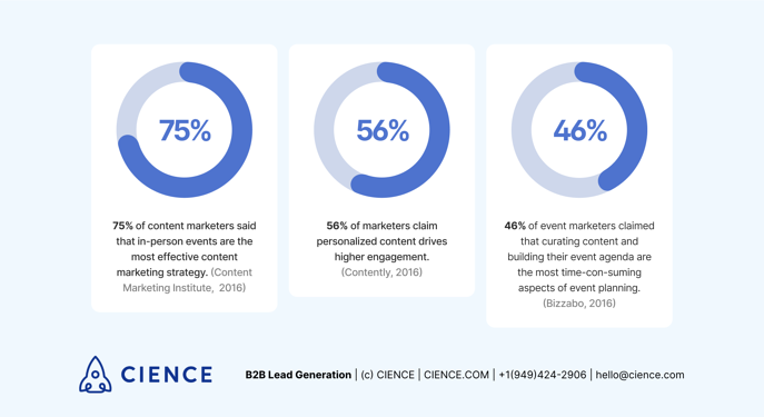 Content preparation to generate B2B event leads