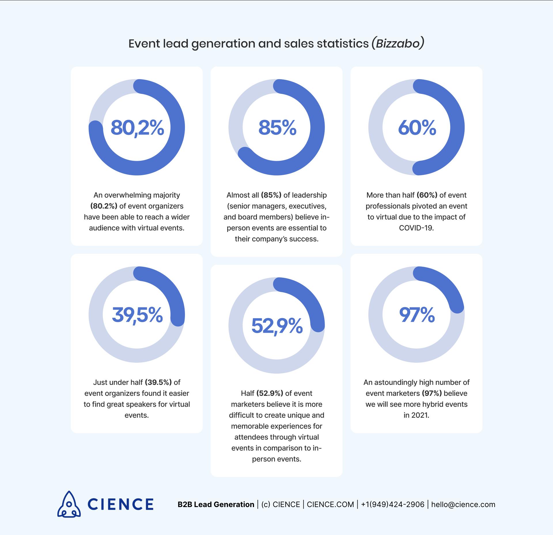 Event lead generation and sales statistics