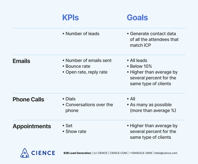 B2B Event Lead Generation: KPIs and Goals