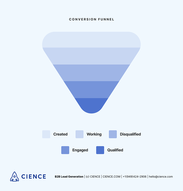 SDR Outsourcing - Typical conversion funnel