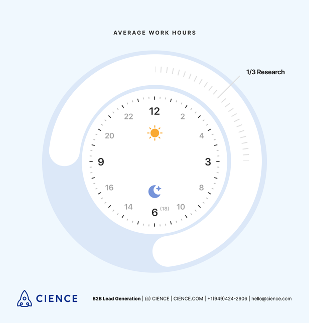 Average working hours of a Sales Development Rep - SDR outsourcing