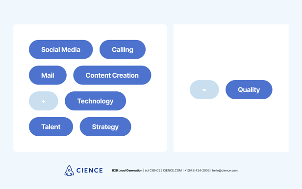 Channels that sales developments reps use at CIENCE