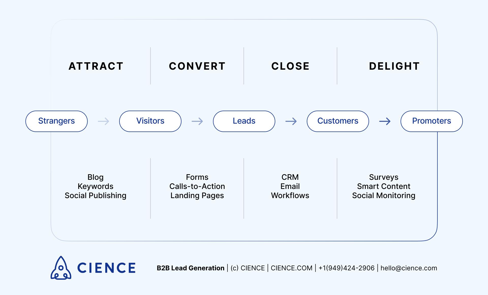 Inbound marketing process stages