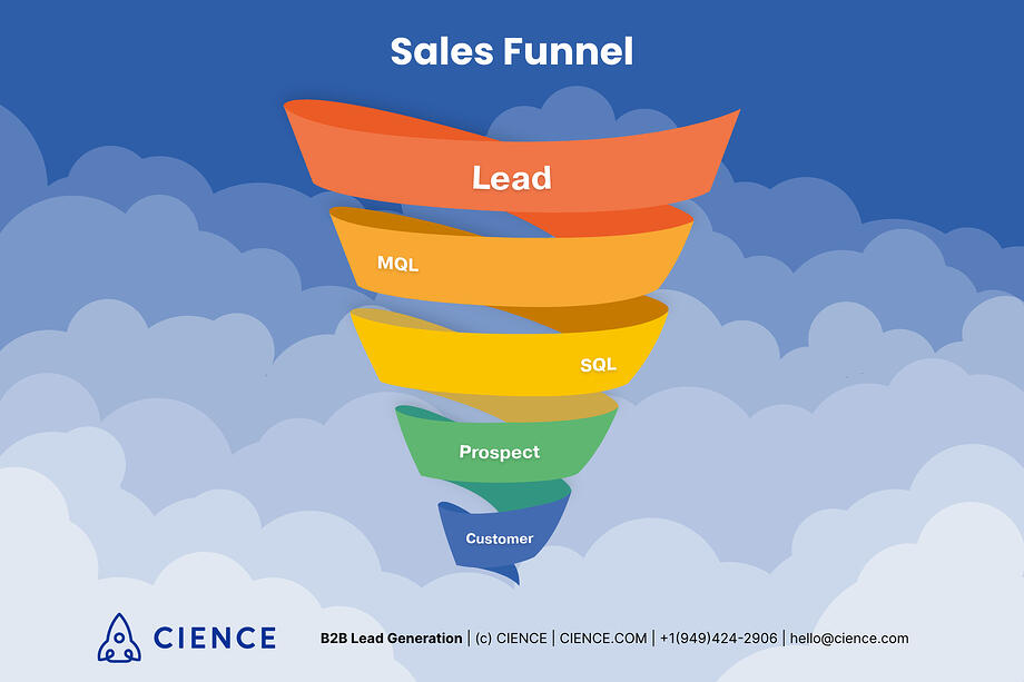 lead journey through sales funnel