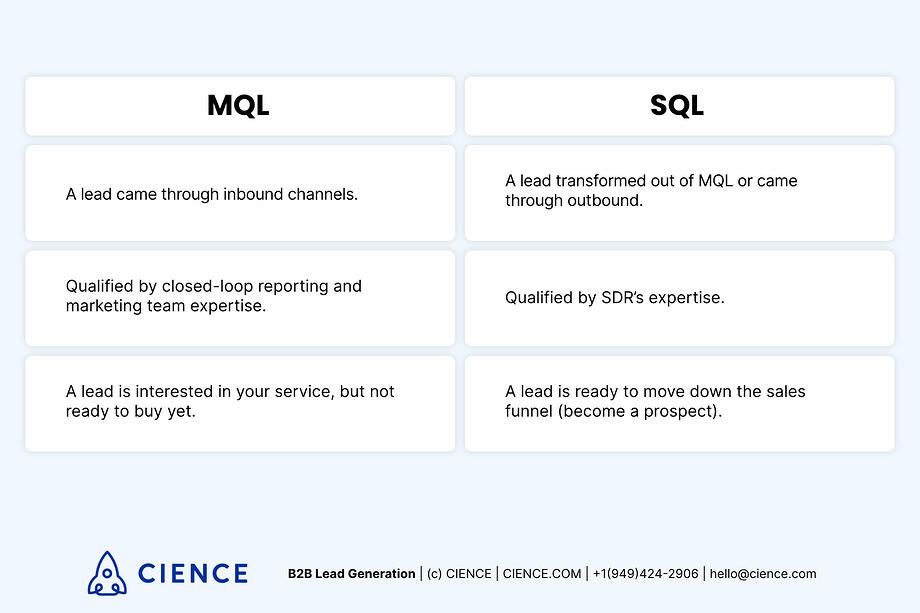 MQLs vs SQLs - what's the difference?